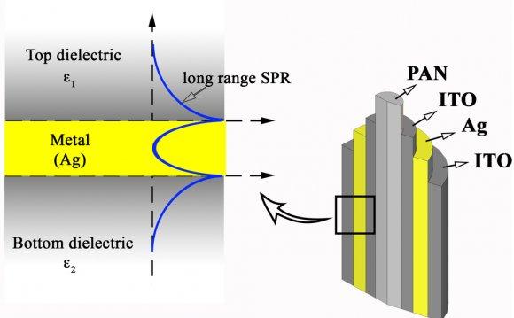 Nanoimprinted Hybrid