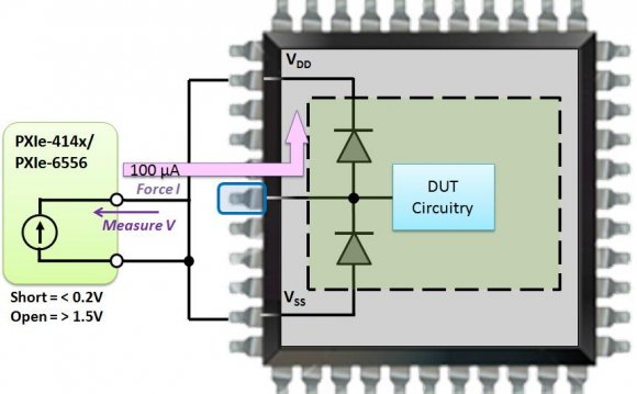 Figure 2: Testing the VDD