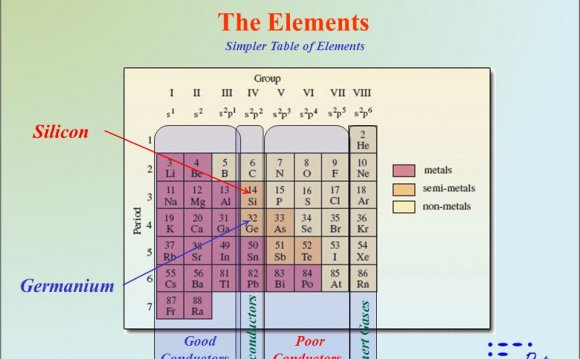 The Elements Simpler Table of