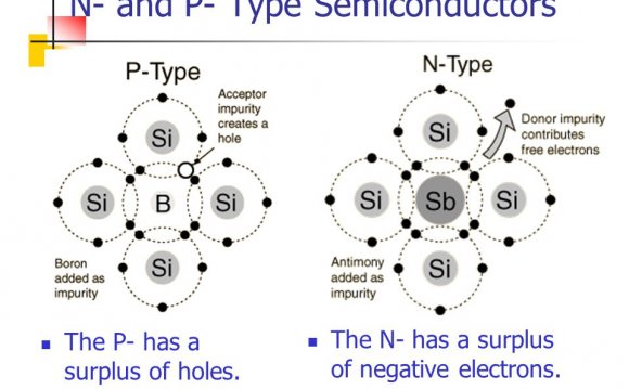 2 N- and P- Type