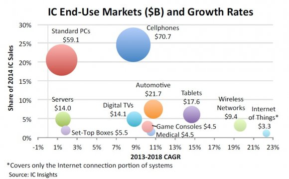 Semiconductor Revenue Growth