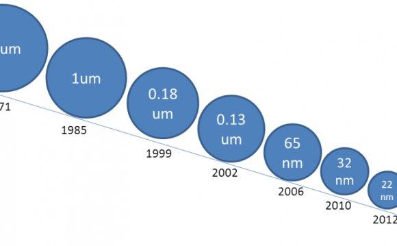 Technology node roadmap