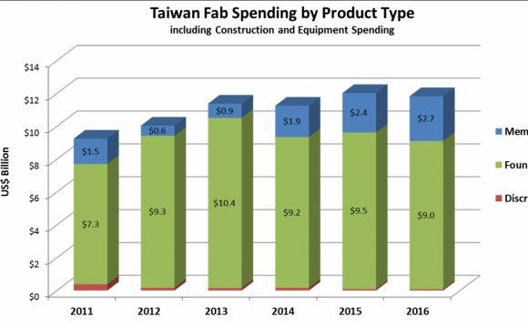Taiwan-Fab-Spending-By-Product