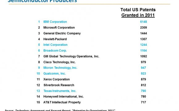 Top Patent Recipients (33%