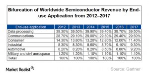 An Overview of the Semiconductor Industry