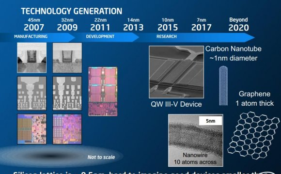 Semiconductor Roadmap