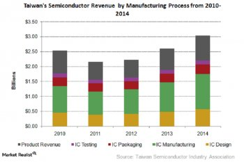 Factors Driving the Semiconductor Industry in Taiwan