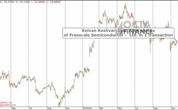 Freescale Semiconductor address