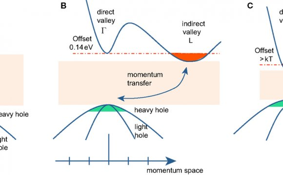 Electrons and holes in Semiconductors Shockley