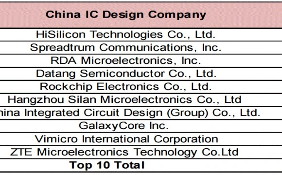 China, Semiconductor Companies&#