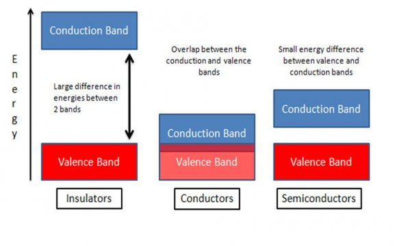 Intrinsic and extrinsic Semiconductor