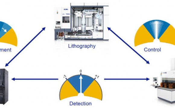 Lithography Semiconductor