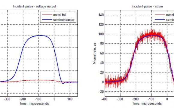 Semiconductor strain gauges