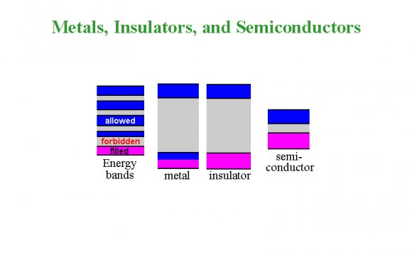 Metals insulators and Semiconductors