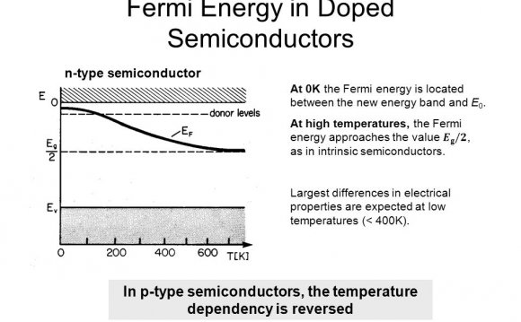 Fermi level of p Type Semiconductor