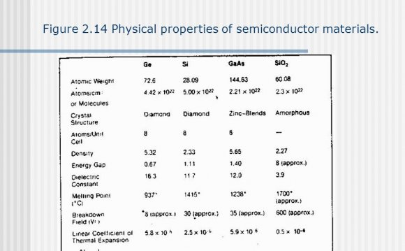 Properties of Semiconductor materials