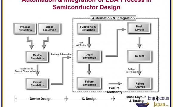 Semiconductor design Process