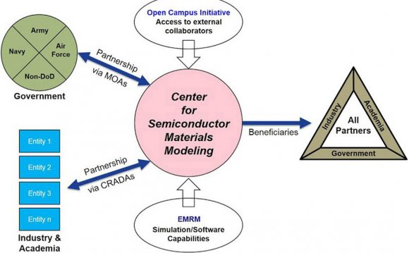 New Semiconductor materials