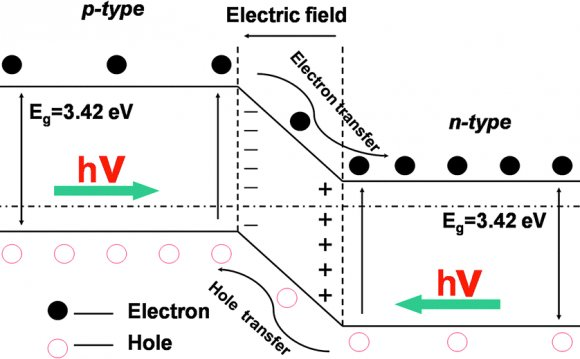 Semiconductor Heterojunctions