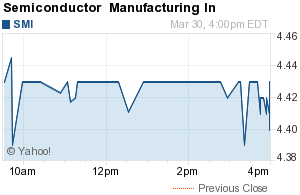 Semiconductor Manufacturing International Corp. (SMI)