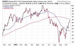 semiconductors rally soxx etf stocks higher october 22