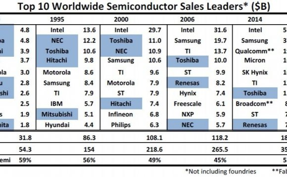 Fabless Semiconductor companies list