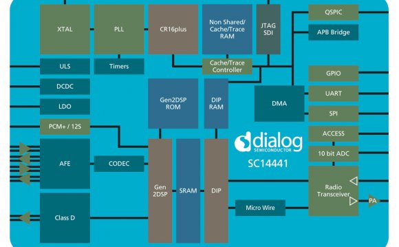 Dialogue Semiconductor
