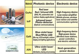 Sumitomo Electric's compound semiconductors and their application