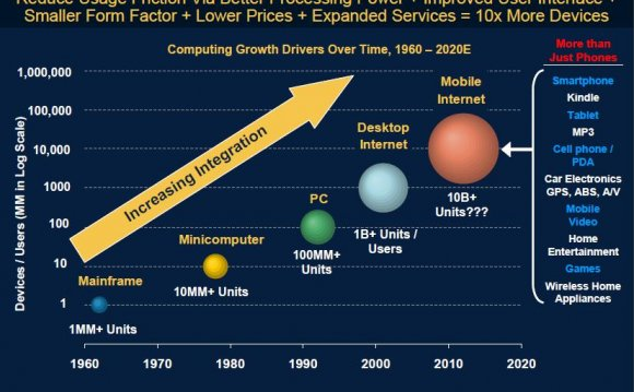 Fabless Semiconductor companies