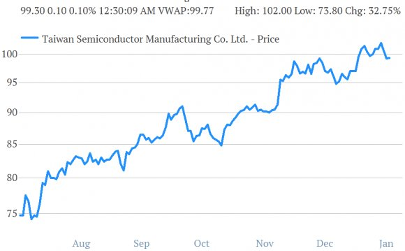 Taiwan Semiconductor Stock