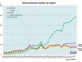 Global Semiconductor Market