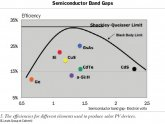 Semiconductor Band Gaps
