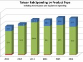 Taiwan Semiconductor industry