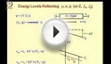 Semiconductor Device Modeling Chap 06 Lec 05 Energy band