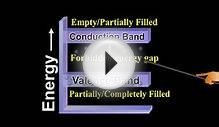 Valence Band, Conduction Band and Forbidden Energy Gap
