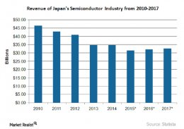 Why Did Japan's Semiconductor Industry Fall?