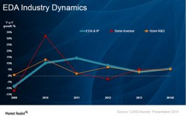 Why EDA is integral to the semiconductor industry
